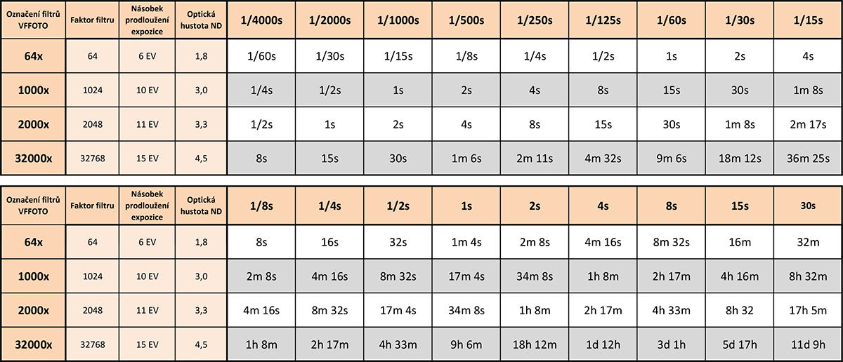 Tabulka pro přepočet expozičních časů při použití silného ND filtru